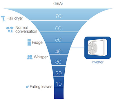 AVERAGE 7 Times Quieter - Fairland Full-inverter Pool Heating Solution NORTH AMERICA